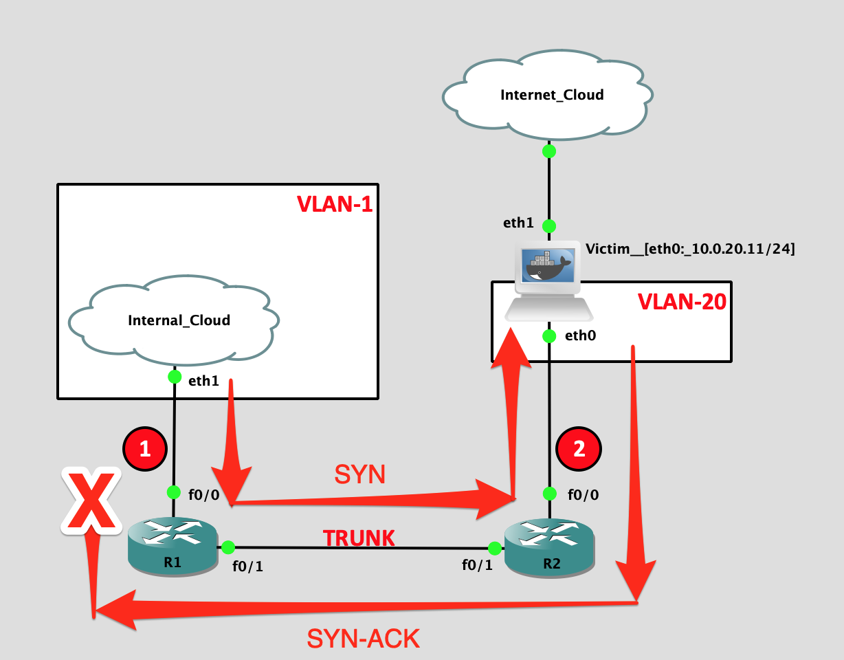 Vlan untagged tagged and Tagged, Untagged,